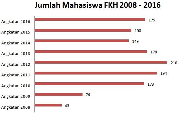 Jumlah Mahasiswa FKH 2016