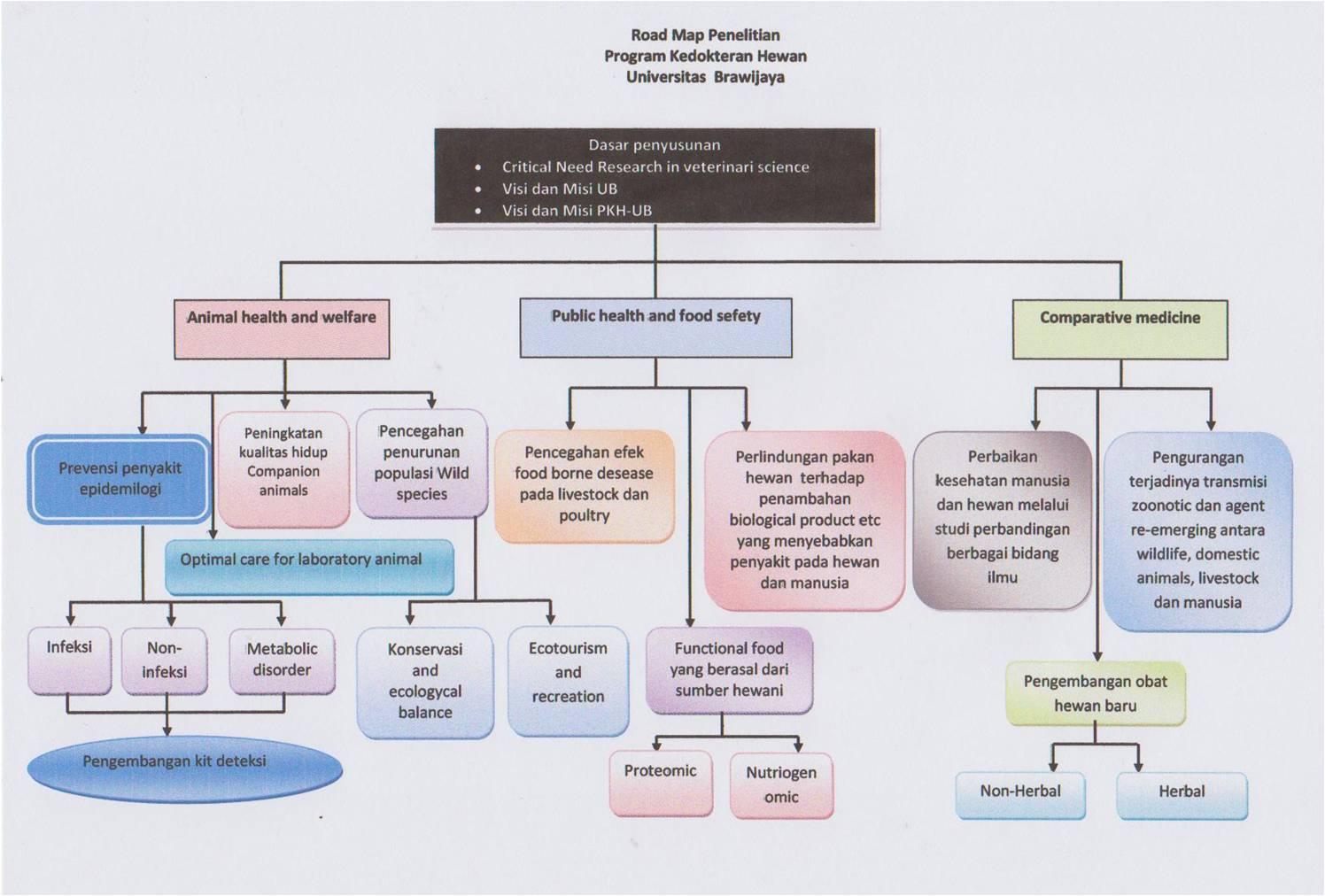 Road Map PKH